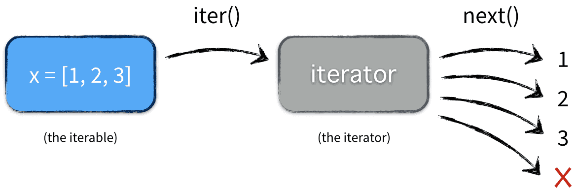 iterable-vs-iterator