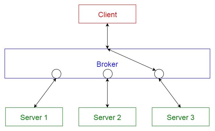 broker pattern