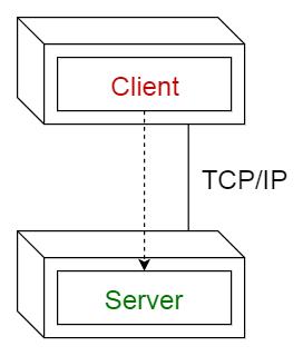 client server pattern