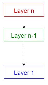 layered pattern