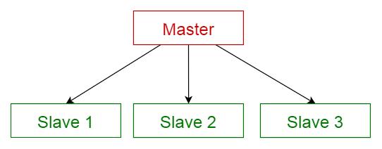 master slave pattern