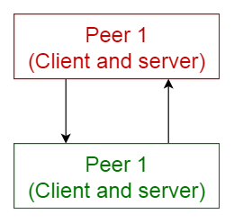 peer to peer pattern