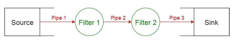 pipe filter pattern