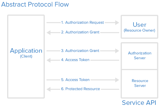 OAuth2 Absctract Flow