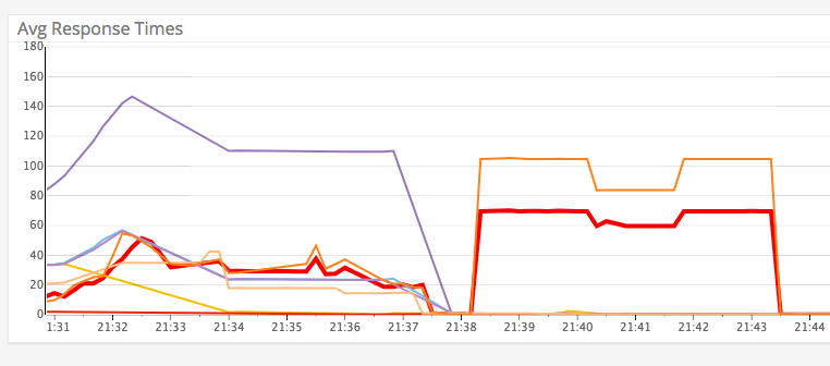 graph our API response time, and doing restart manually for safety