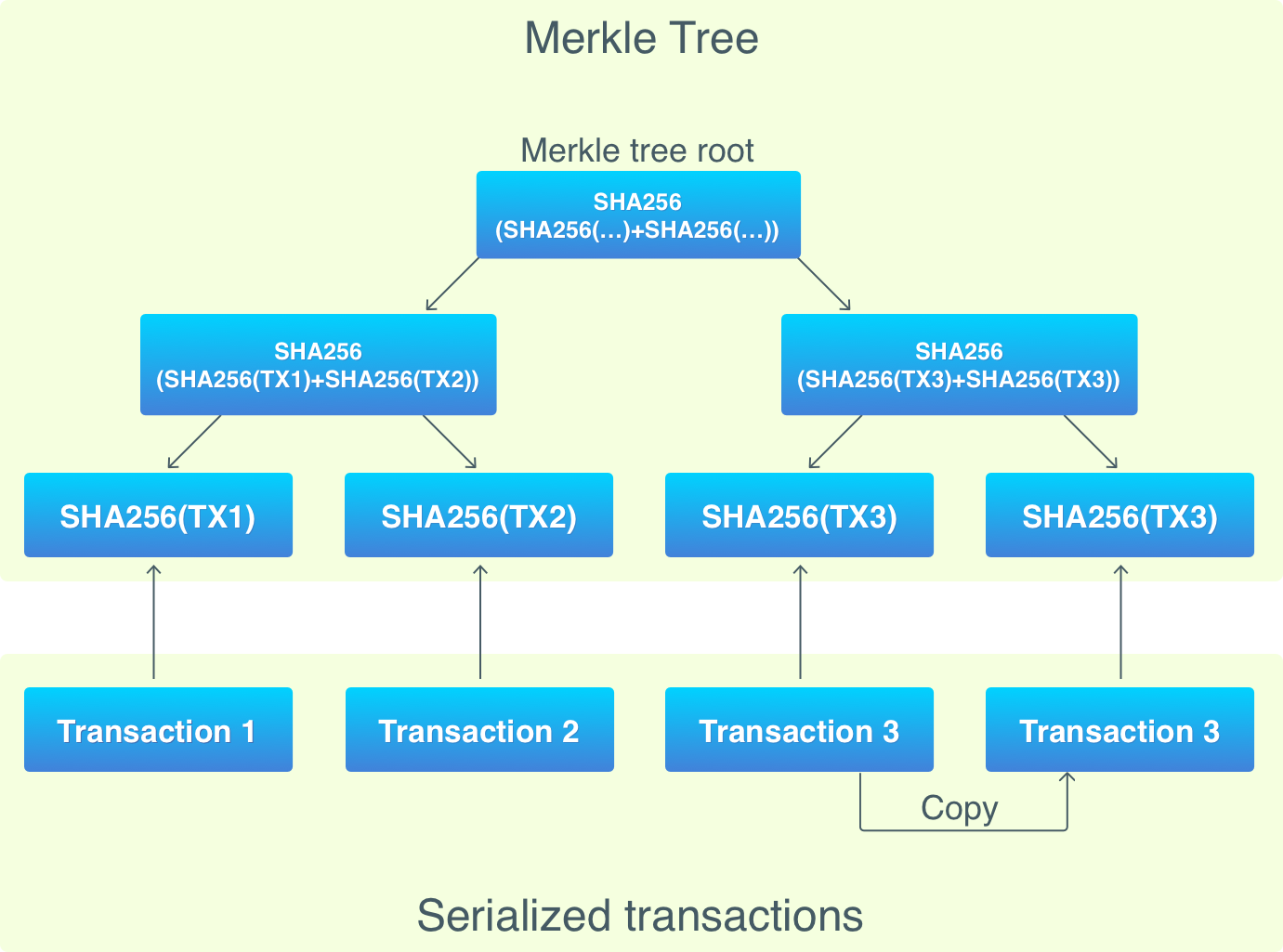 Merkle Tree Diagram
